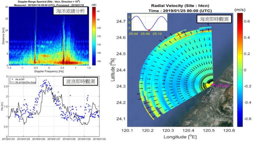 海流即時觀測、海洋波譜分析、波浪即時觀測